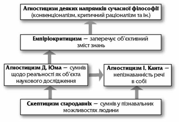 Схема 8.1. Історичні форми