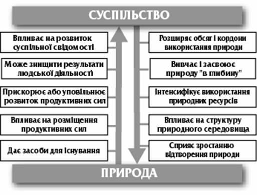 Cпочатку розглянемо основнi напрямки впливу природи на суспiльство ( схема  10 .4)  4ff5aafa3d4d8
