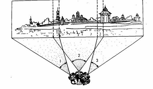 Схема круговой панорамной